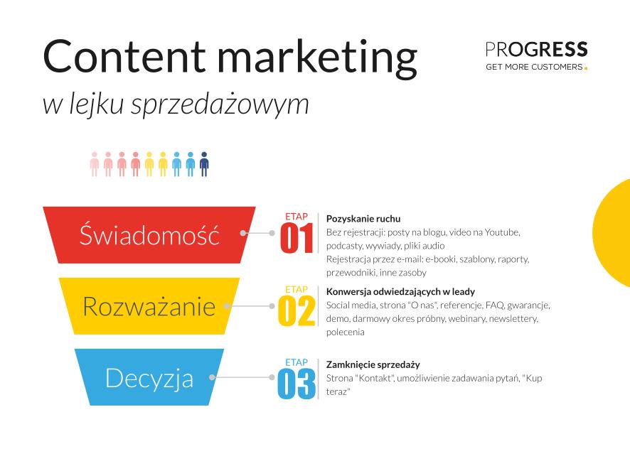 Content marketing wlejku sprzedażowym