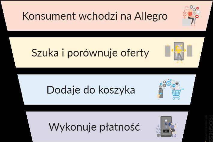 Prosty przykład lejka sprzedażowego - co musi wykonać konsument, abystać się klientem Allegro