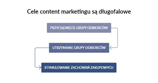 content marketing cele