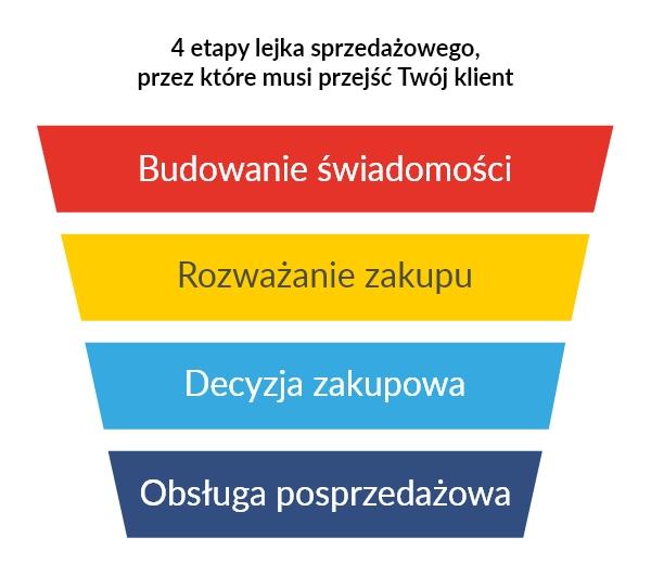 lejek sprzedażowy 4 etapy