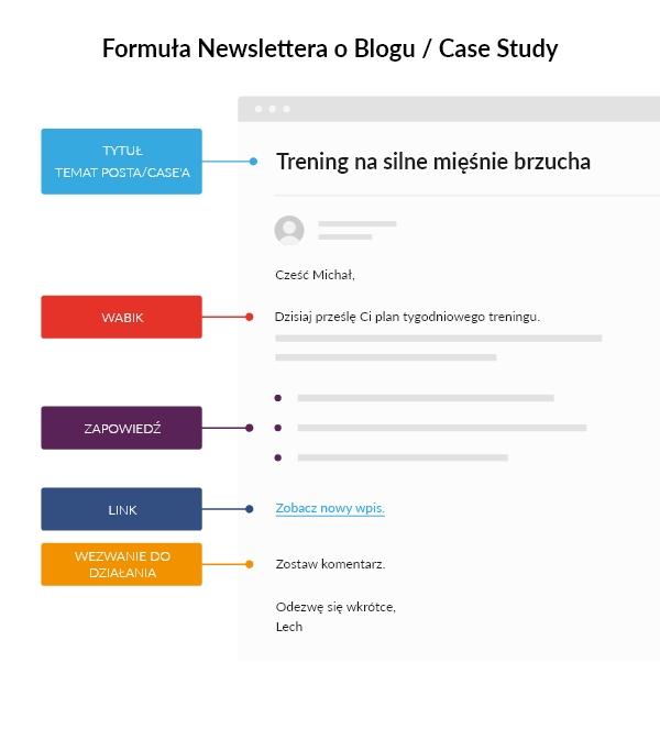 lejek sprzedażowy - formuła newslettera