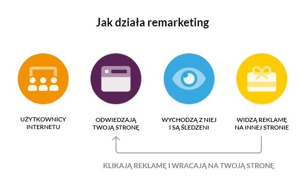 jak działa remarketing