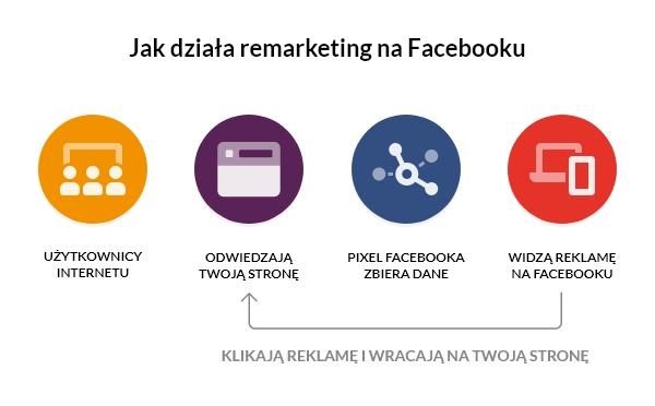 jak działa remarketing naFacebooku