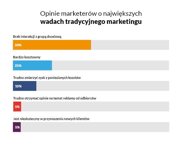 Marketing internetowy - jak zacząć, narzędzia i 3 przykłady 1
